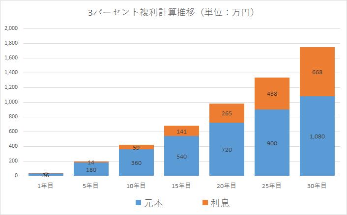 毎月3万円の積立投資を30年間続けるといくらになるか?